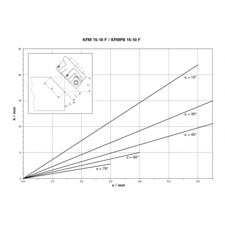 KFMPB 15-10 F Metabo Masina de debavurare